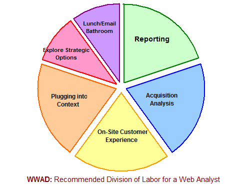 analyste web